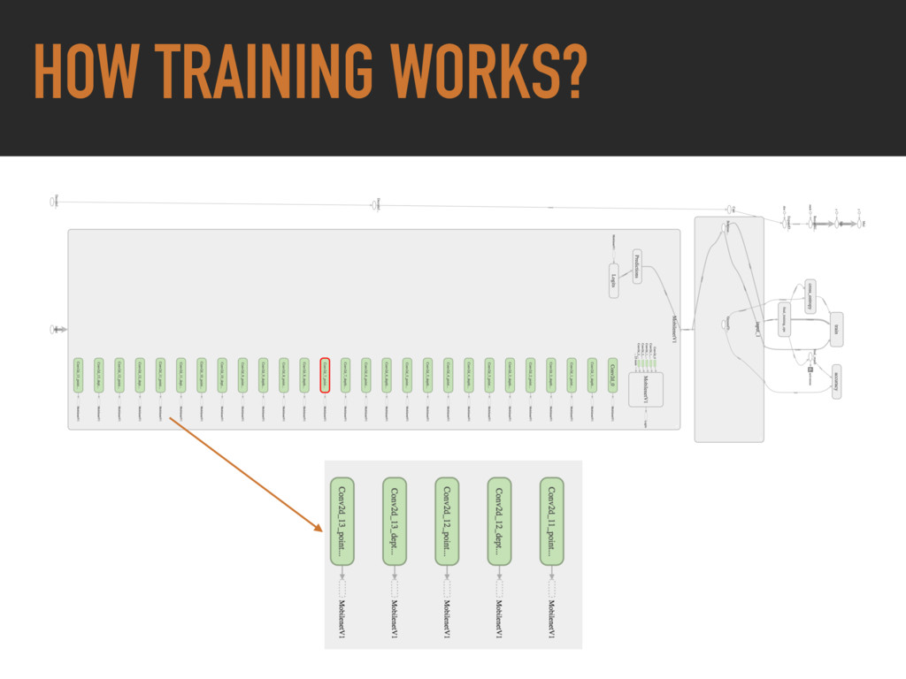HOW TRAINING WORKS?