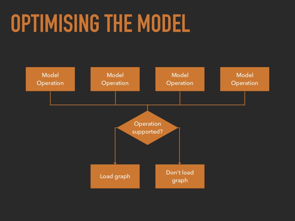 OPTIMISING THE MODEL Model Operation Model Oper...