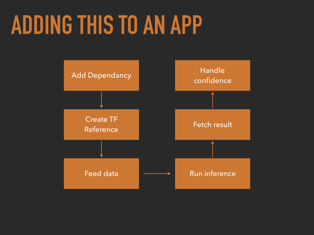ADDING THIS TO AN APP Add Dependancy Create TF ...