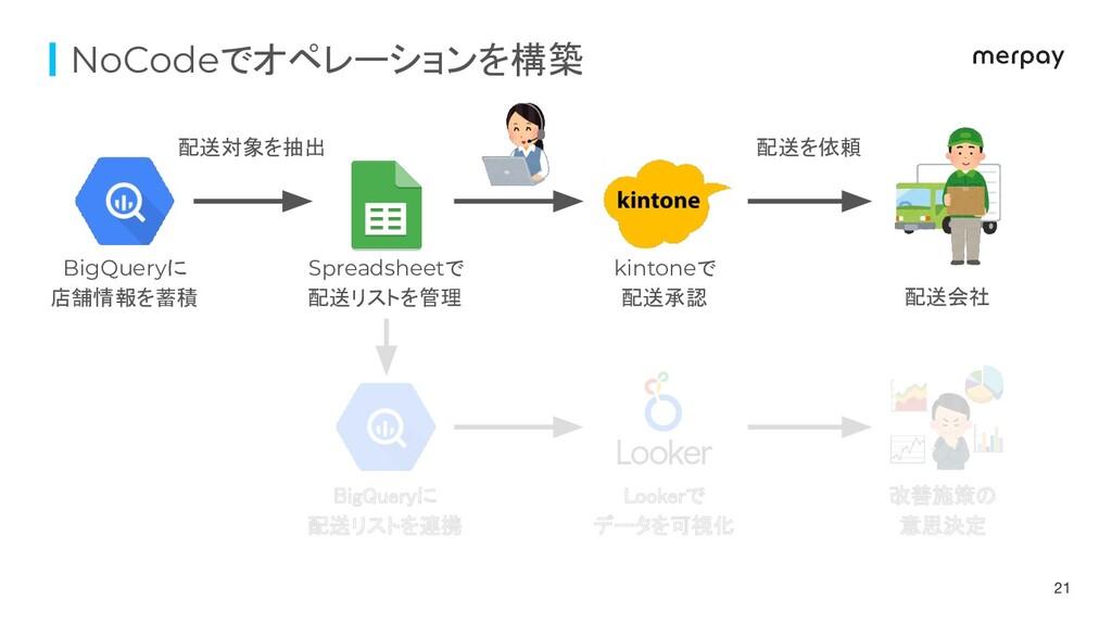 NoCodeでオペレーションを構築 配送対象を抽出 配送を依頼 BigQueryに 店舗情報を...
