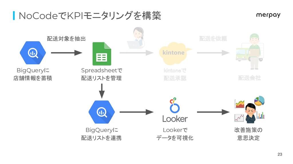 NoCodeでKPIモニタリングを構築 配送対象を抽出 配送を依頼 BigQueryに 店舗...