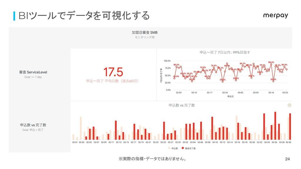 24 BIツールでデータを可視化する ※実際の指標・データではありません。