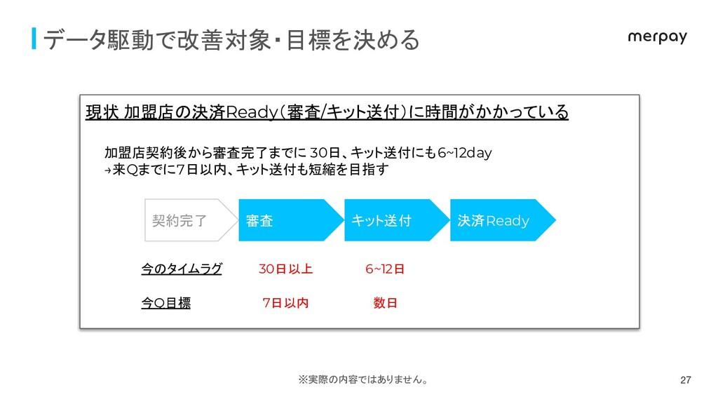 27 契約完了 審査 キット送付 決済Ready 今のタイムラグ 今Q目標 30日以上 6~1...