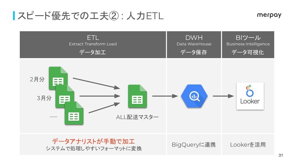 ETL Extract Transform Load データ加工 DWH Data WareH...