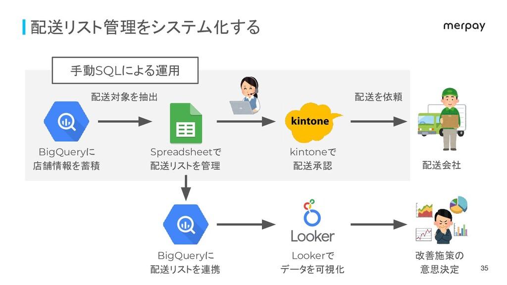 配送リスト管理をシステム化する 配送対象を抽出 配送を依頼 BigQueryに 店舗情報を蓄積...