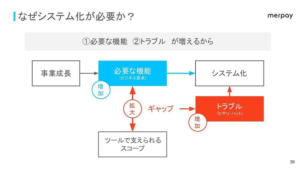 なぜシステム化が必要か? 必要な機能 (ビジネス要求) ツールで支えられる スコープ ギャップ...