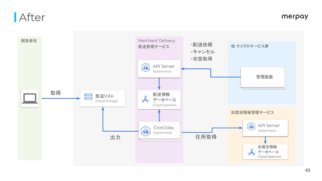 After 43 配送会社 Merchant Delivery 配送管理サービス 他 マイクロ...