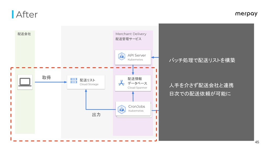 After 45 配送会社 Merchant Delivery 配送管理サービス 他 マイクロ...