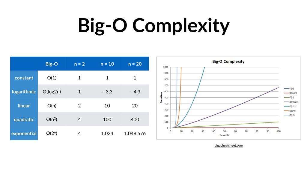 Big-O Complexity Big-O n = 2 n = 10 n = 20 cons...