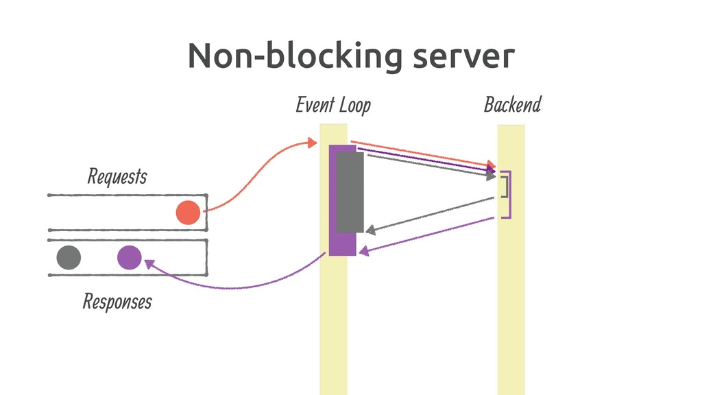 Non-blocking server Backend Event Loop Requests...