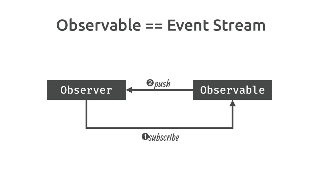Observable == Event Stream subscribe ➊ ➋push Ob...