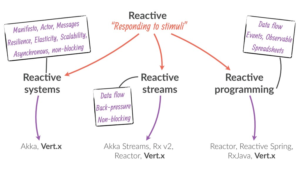 Reac.ve systems Reac.ve streams Reac.ve program...