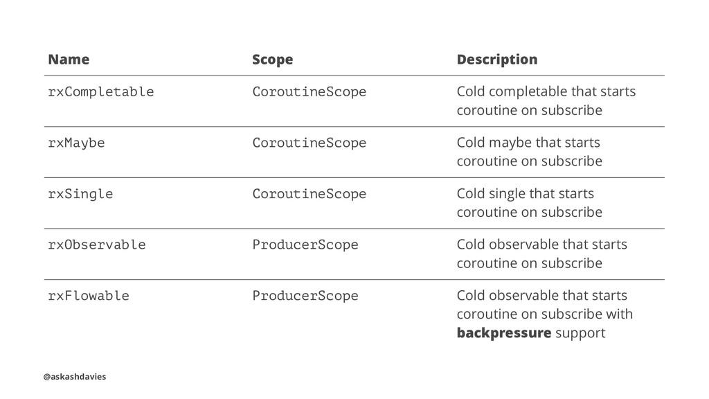 Name Scope Description rxCompletable CoroutineS...