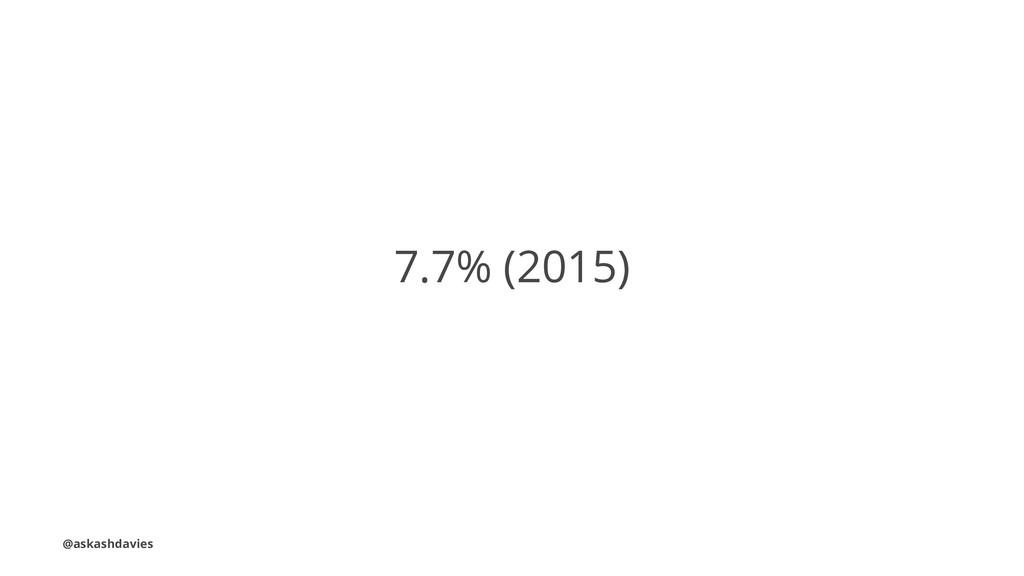 7.7% (2015) @askashdavies