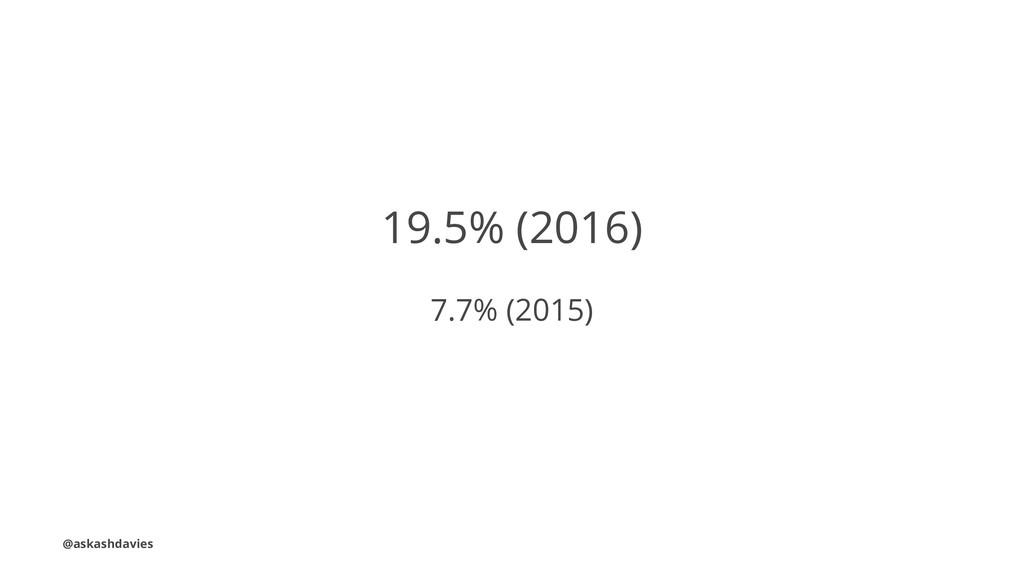 19.5% (2016) 7.7% (2015) @askashdavies