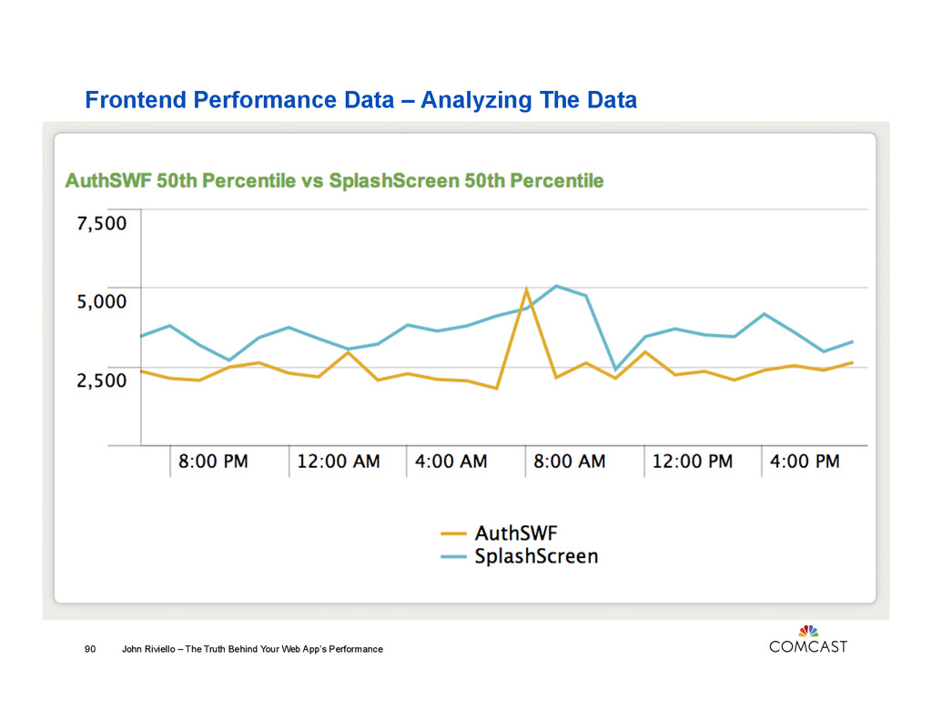 Frontend Performance Data – Analyzing The Data ...