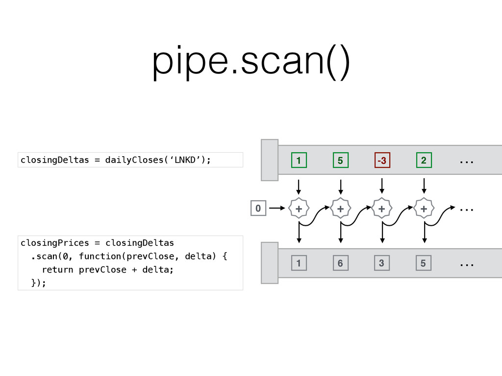 pipe.scan() closingDeltas = dailyCloses('LNKD')...