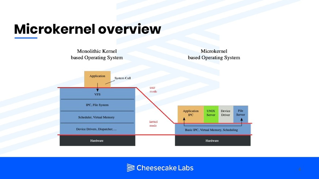 Microkernel overview 4