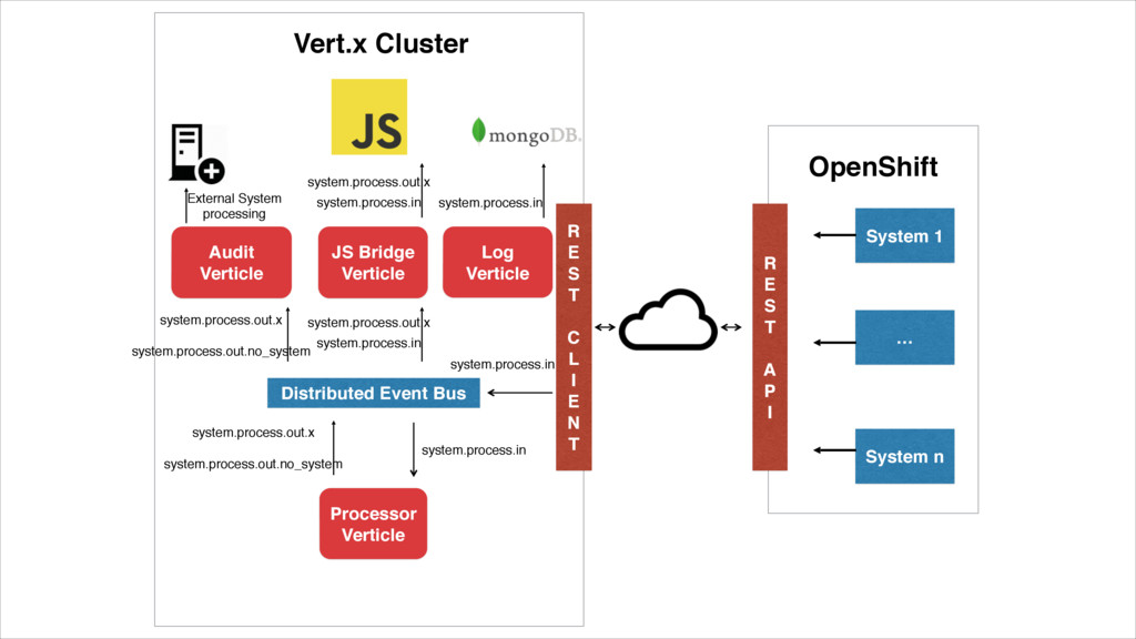 System 1 … System n OpenShift R E S T A P I Ver...