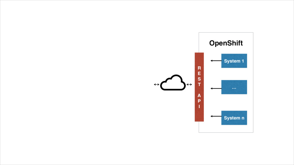 System 1 … System n R E S T A P I OpenShift