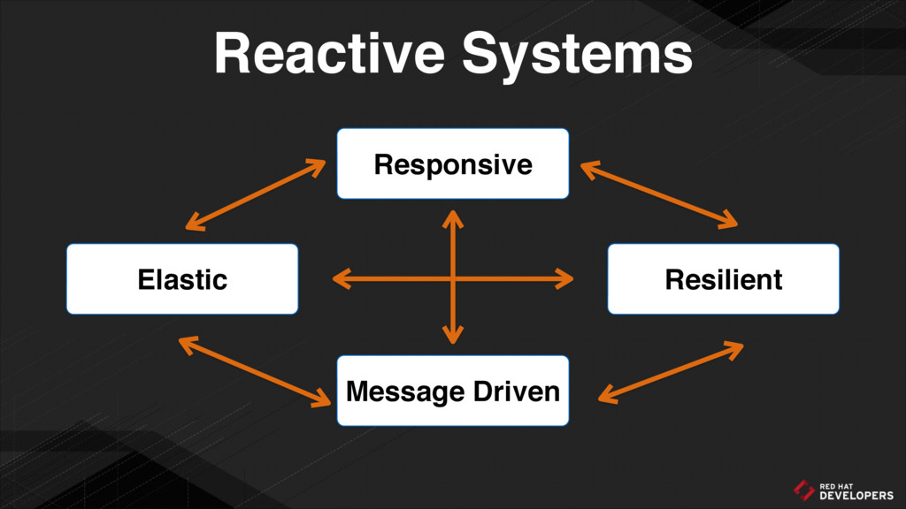 Responsive Message Driven Elastic Resilient Rea...