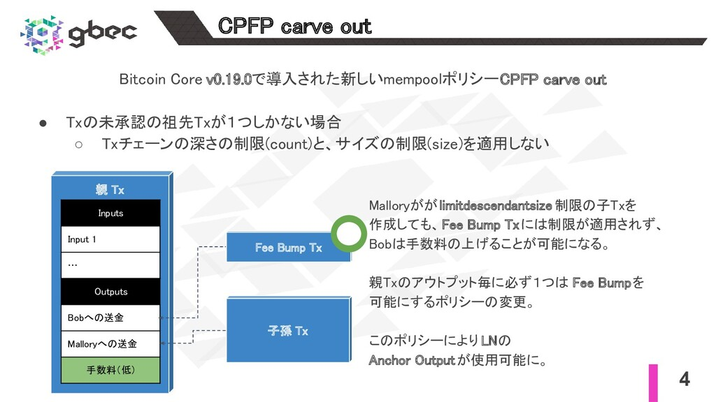 4 CPFP carve out Bitcoin Core v0.19.0で導入された新しい...