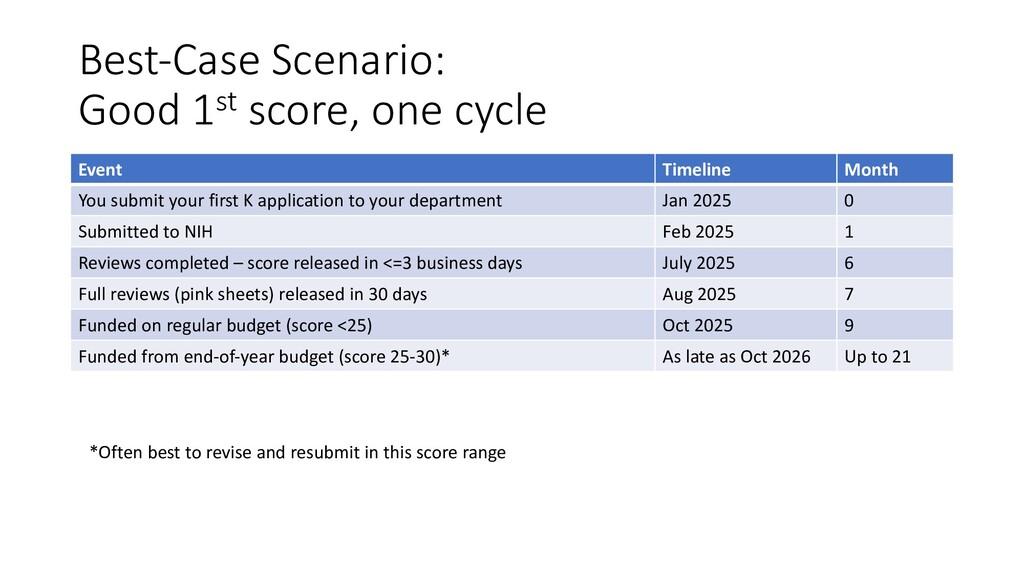 Best-Case Scenario: Good 1st score, one cycle E...