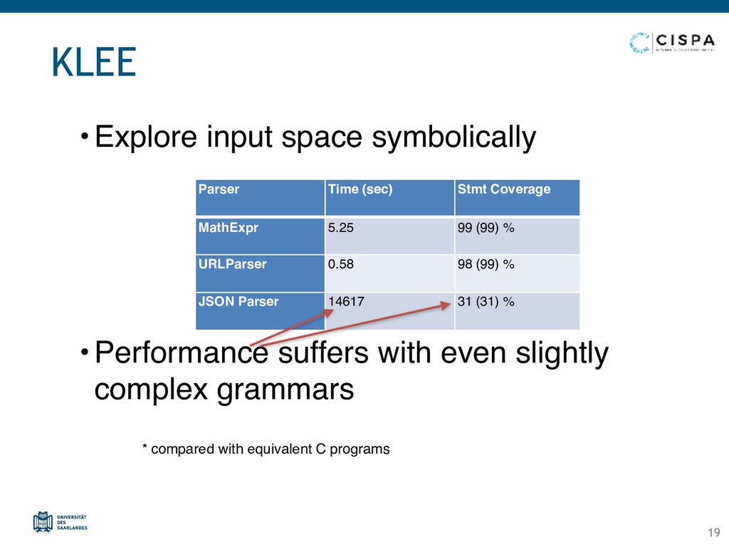 KLEE •Explore input space symbolically •Perform...