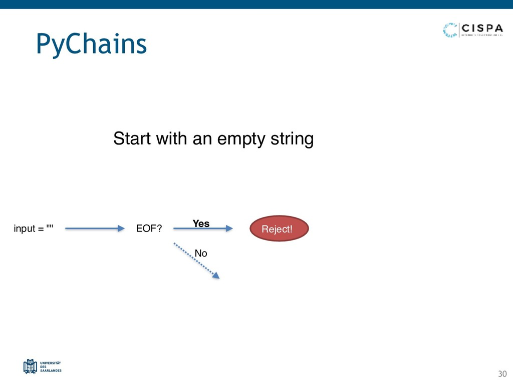 """PyChains Start with an empty string input = """""""" ..."""