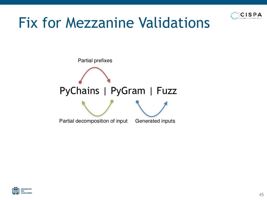 PyChains | PyGram | Fuzz Fix for Mezzanine Vali...