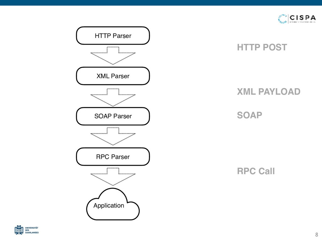 HTTP POST XML PAYLOAD SOAP RPC Call HTTP Parser...