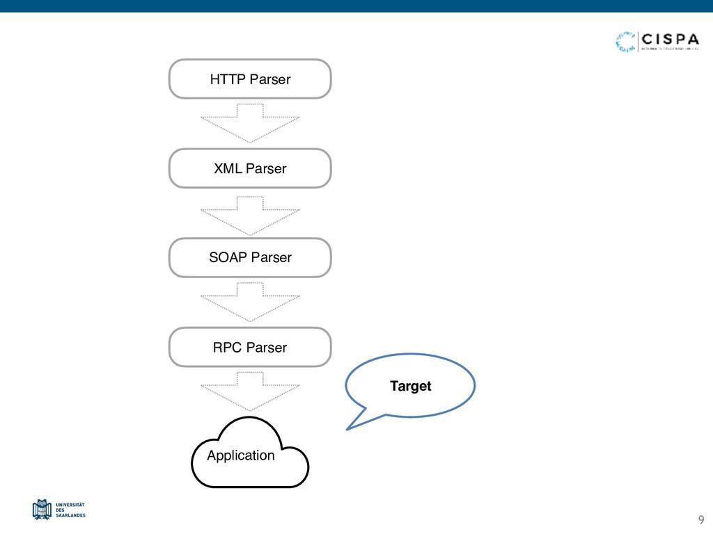 HTTP Parser XML Parser SOAP Parser RPC Parser A...