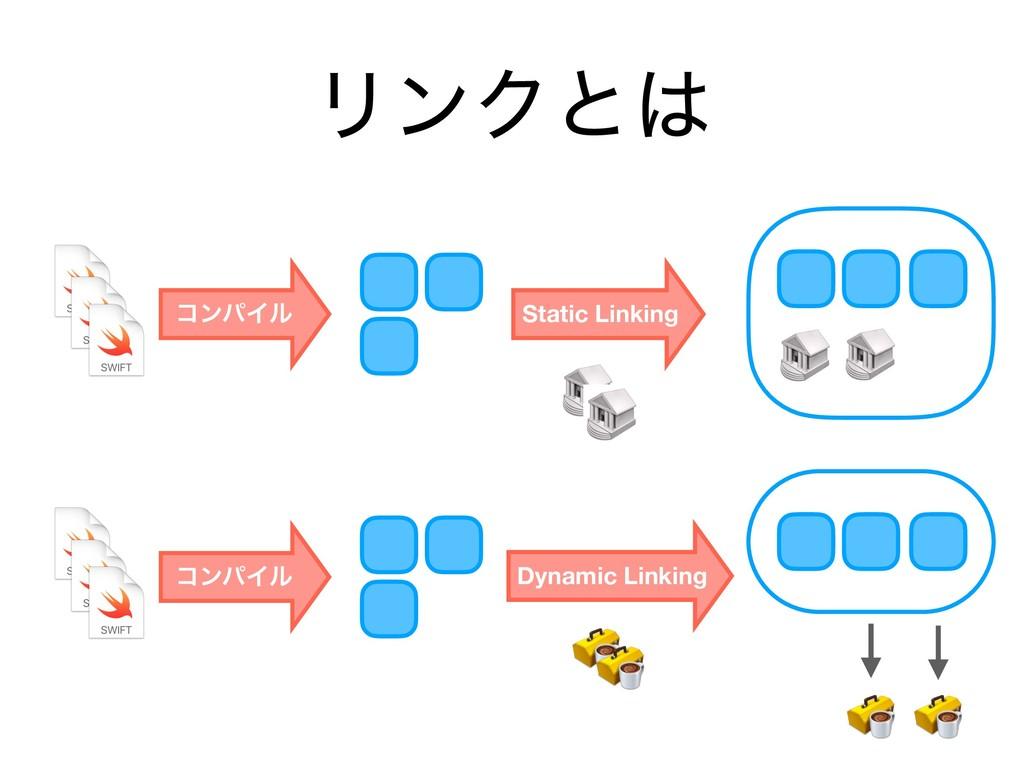ϦϯΫͱ ίϯύΠϧ Static Linking ίϯύΠϧ Dynamic Linking