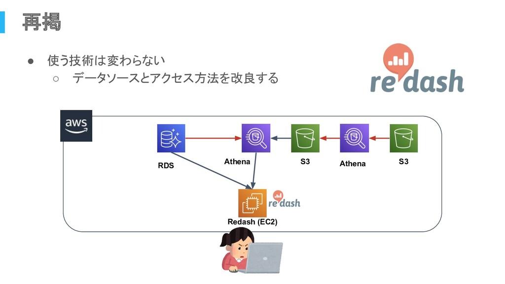 再掲 ● 使う技術は変わらない ○ データソースとアクセス方法を改良する RDS Athena...