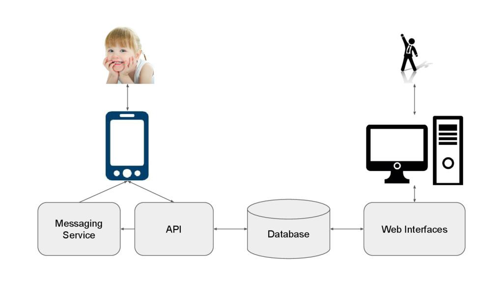 Database API Web Interfaces Messaging Service