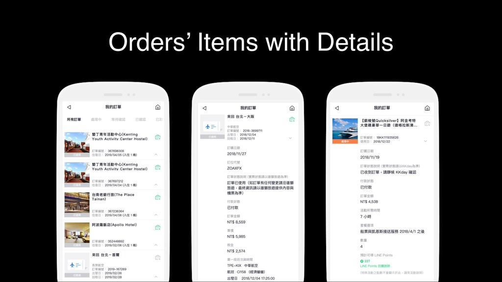 Orders' Items with Details