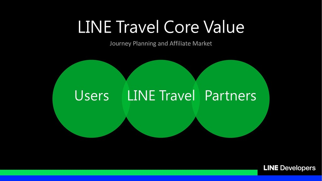 Journey Planning and Affiliate Market