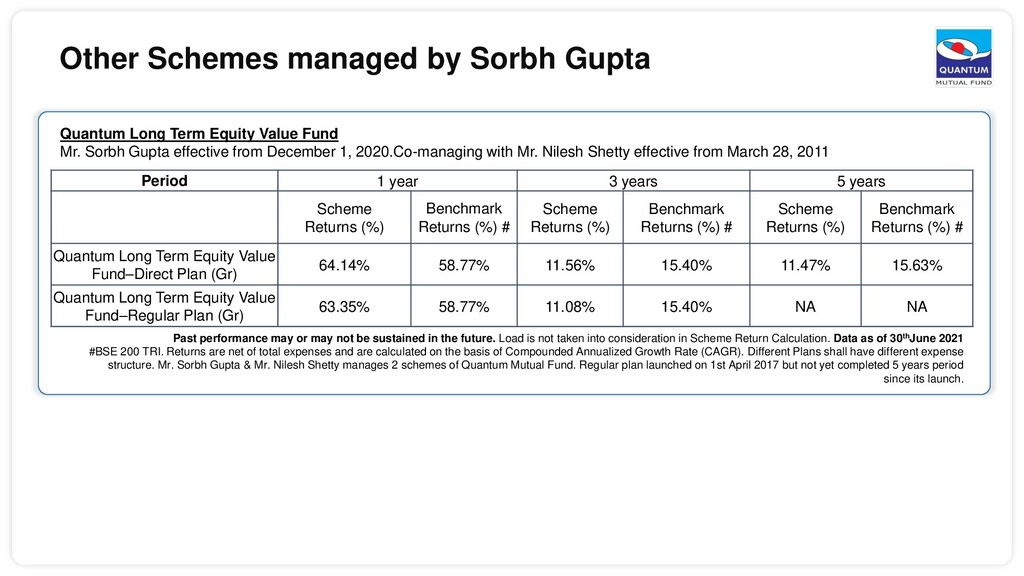 Other Schemes managed by Sorbh Gupta Quantum Lo...