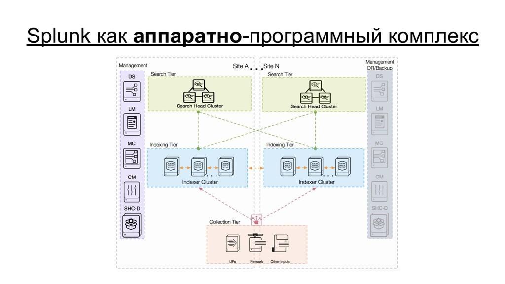Splunk как аппаратно-программный комплекс