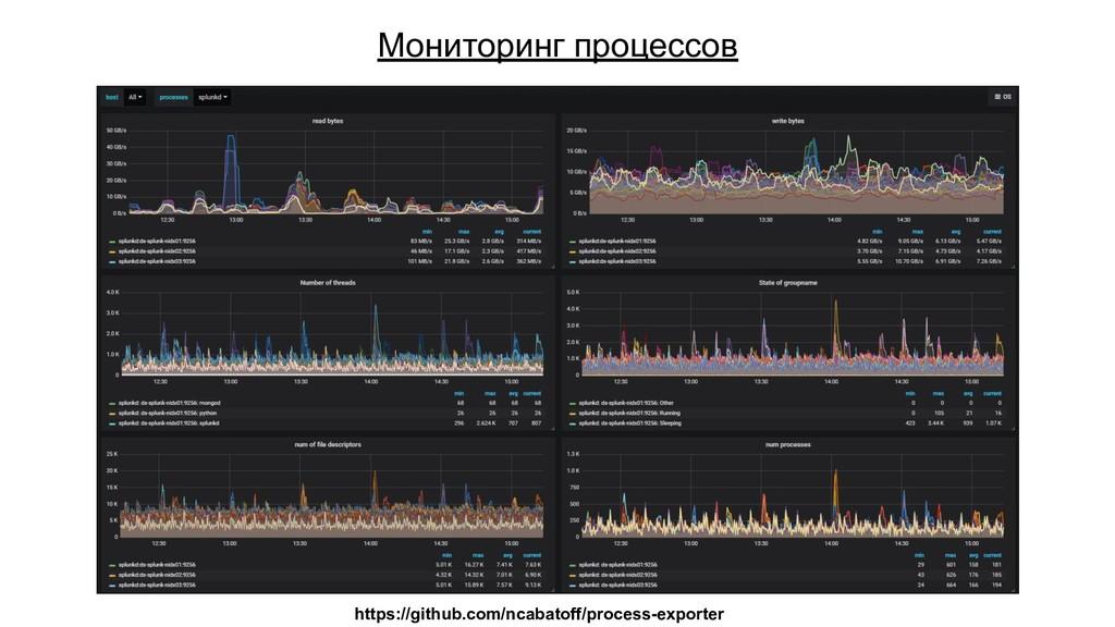 Мониторинг процессов https://github.com/ncabato...