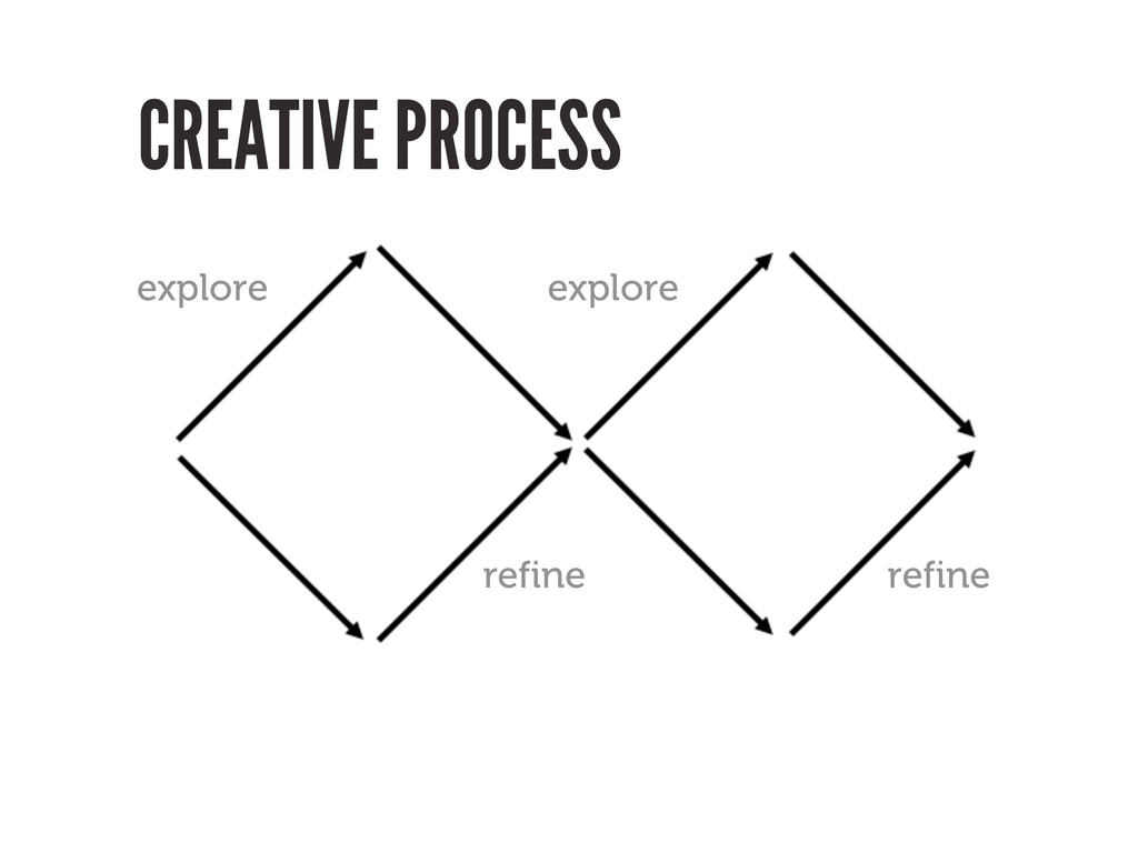 CREATIVE PROCESS explore explore refine refine