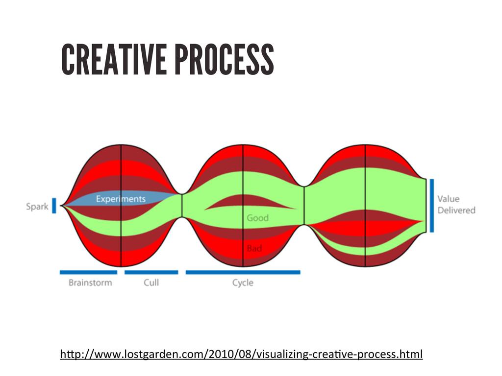 "CREATIVE PROCESS h""p://www.lostgarden.com/2010/..."