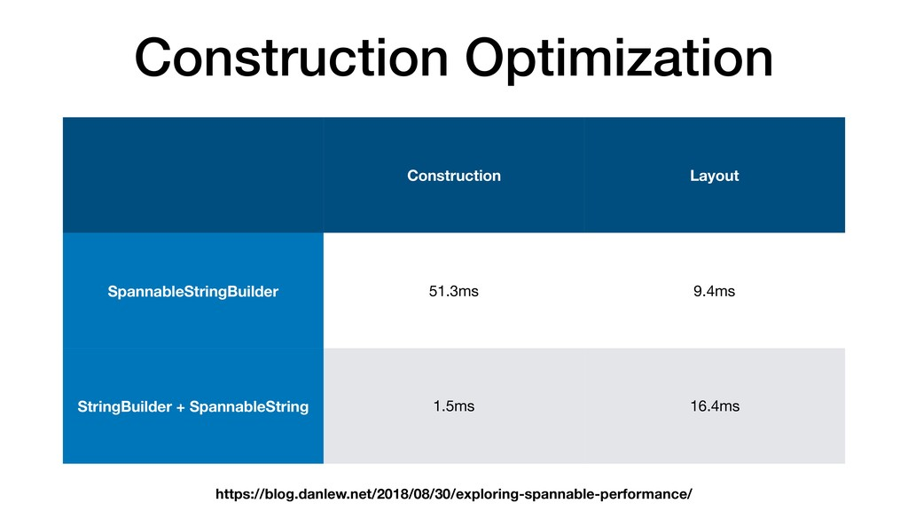 Construction Optimization Construction Layout S...