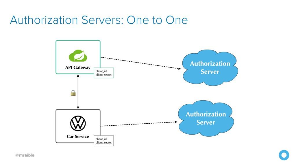 @mraible Authorization Servers: One to One