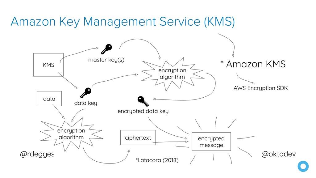 Amazon Key Management Service (KMS)