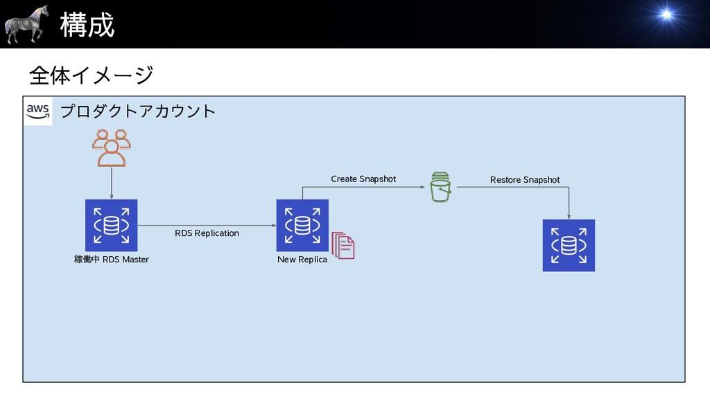 プロダクトアカウント 構成 稼働中 RDS Master New Replica 全体イメージ...