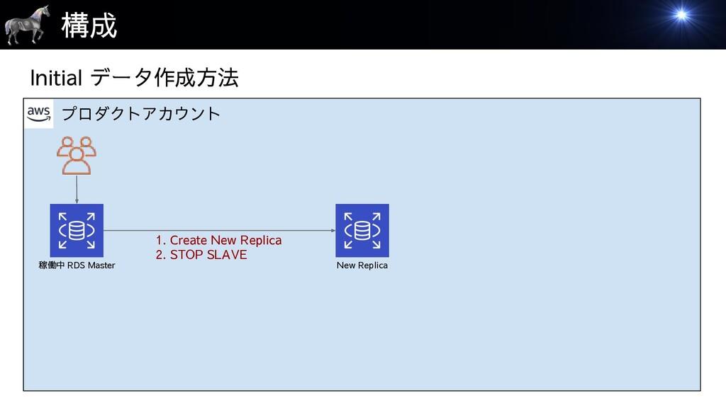 プロダクトアカウント 構成 稼働中 RDS Master New Replica 1. Cre...