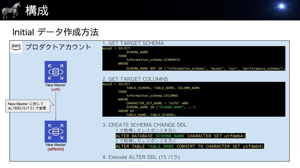 プロダクトアカウント 構成 Initial データ作成方法 New Master (utf8)...