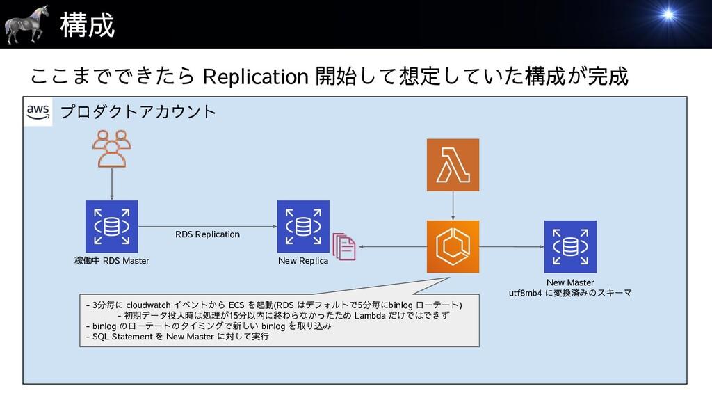 プロダクトアカウント 構成 稼働中 RDS Master New Replica ここまででき...