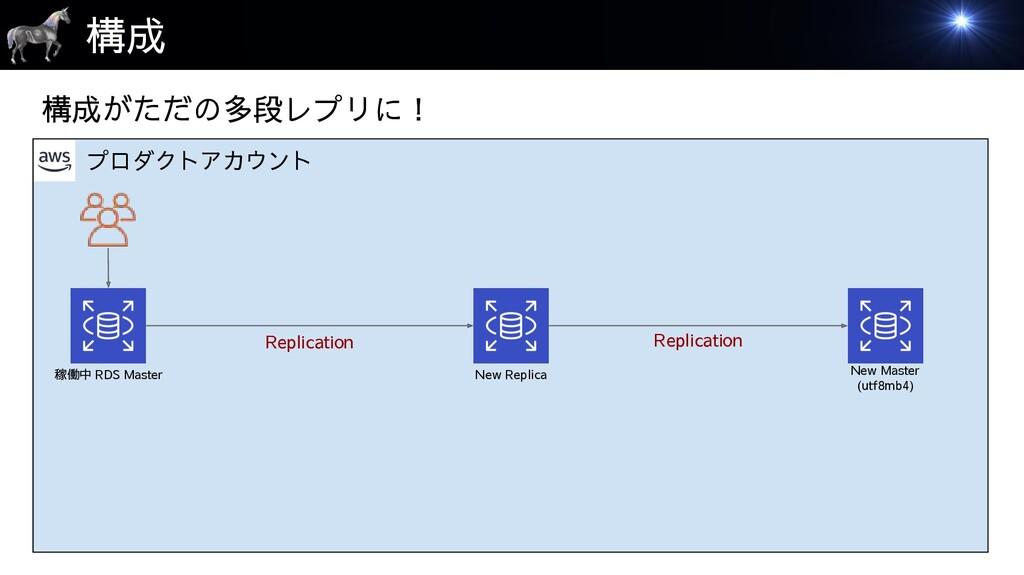 プロダクトアカウント 構成 稼働中 RDS Master New Replica Replic...